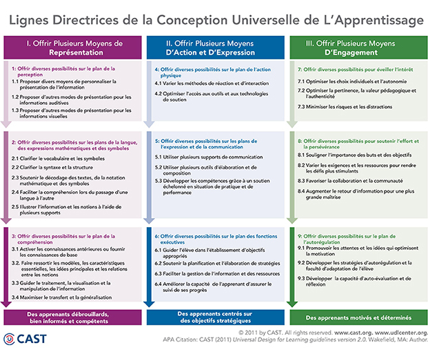 Lignes directrices de la Conception Universelle de l'apprentissage